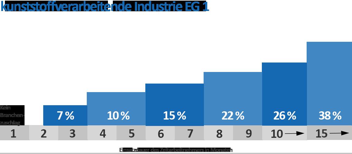 Branchenzuschläge Kunststoff EG 1