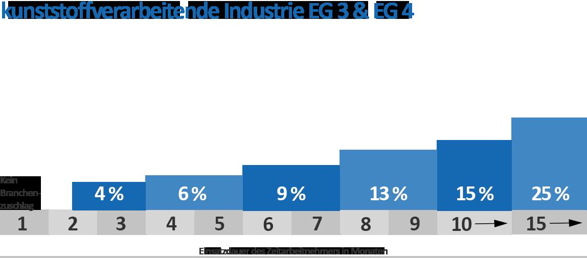 Branchenzuschläge Kunststoff EG 3 & 4