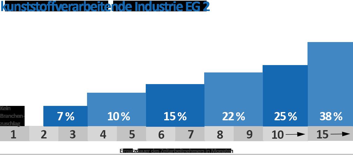 Branchenzuschläge Kunststoff EG 2