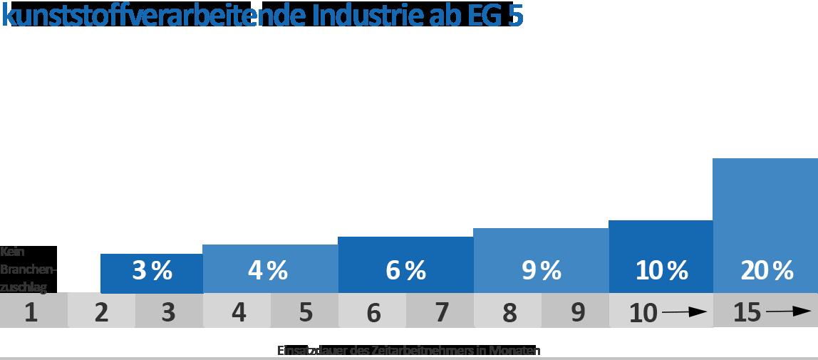 Branchenzuschläge Kunststoff ab EG 5