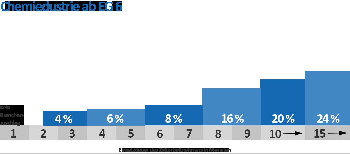 BranchenzuschlägeChemie EG 6+