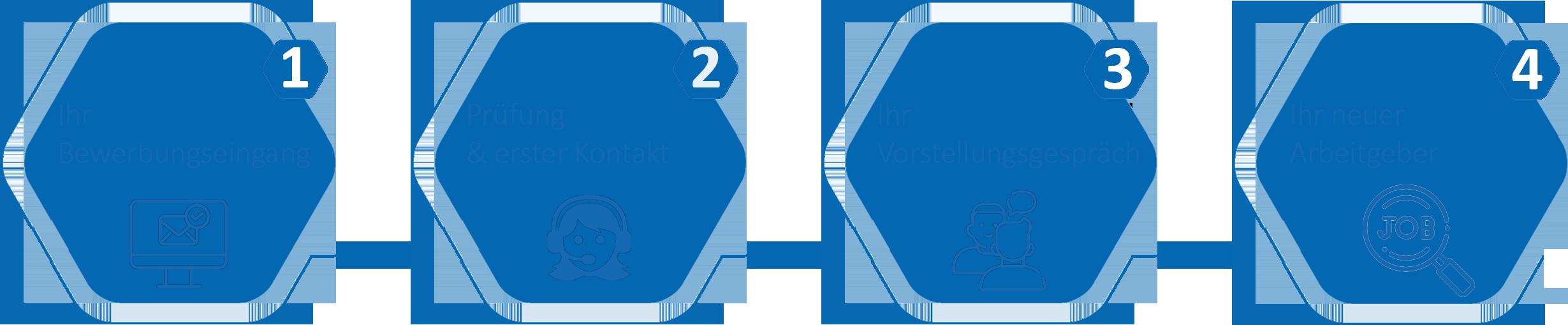 Der Bewerbungsprozess in vier Schritten
